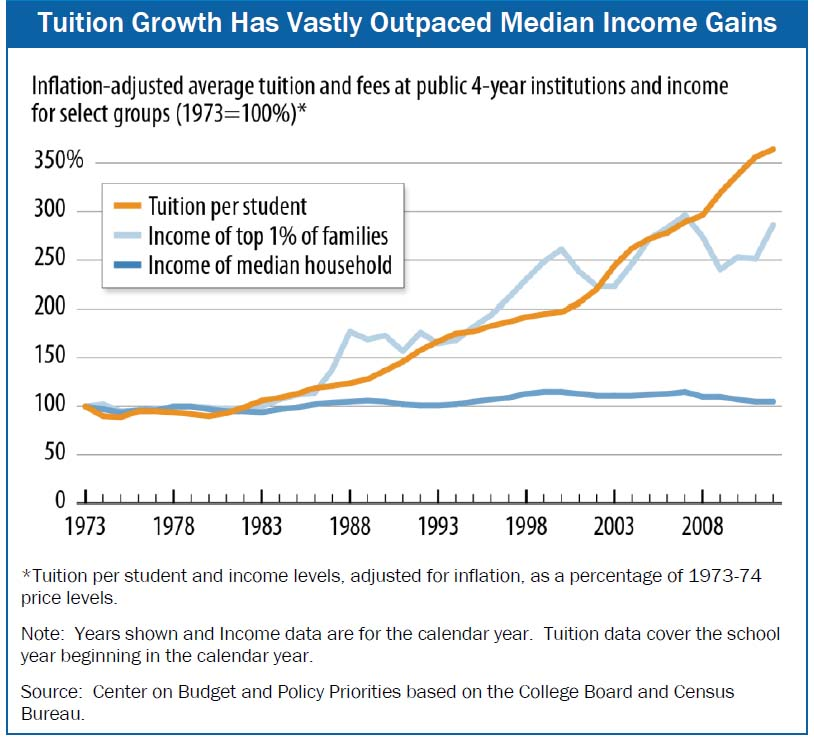 income versus tuition