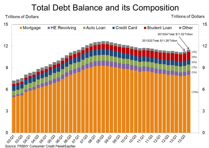 total consumer debt market