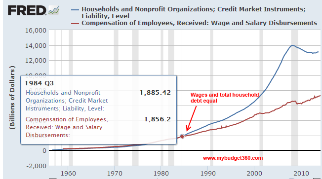 total wages and debt 1984