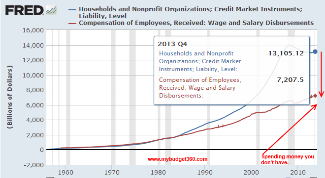 total wages and debt