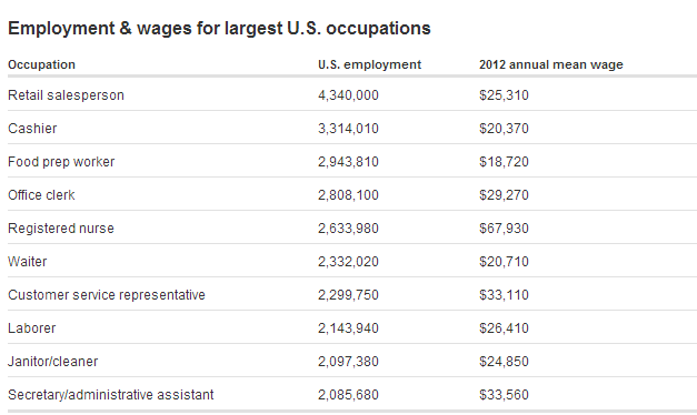 us-wages-top-jobs