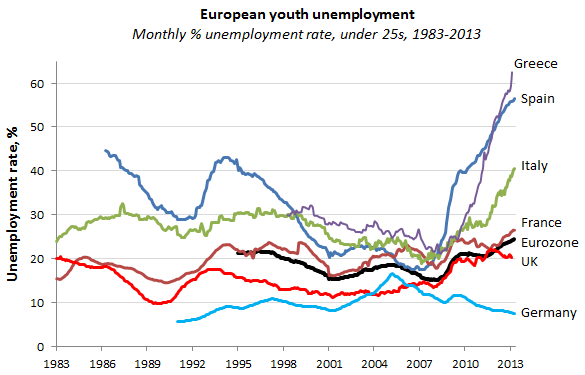 youth unemployment 2013