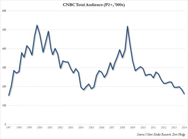 CNBC viewership