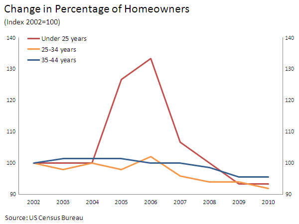 change in homeownership by ages