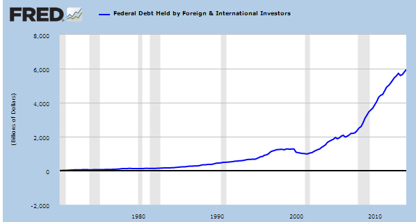 foreign debt held