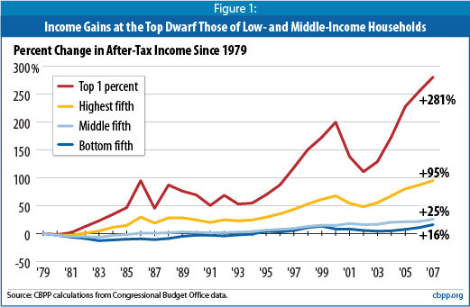 growth-in-income-inequality