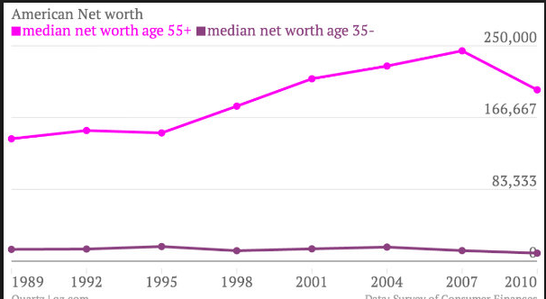 median-net-worth-young