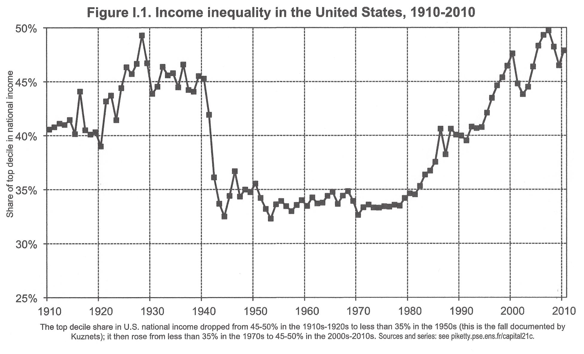 income inequality us