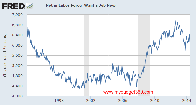 not in labor force want job now