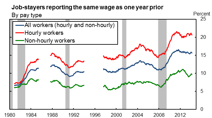 pay increase wages