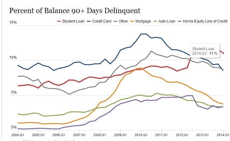 student debt delinquent