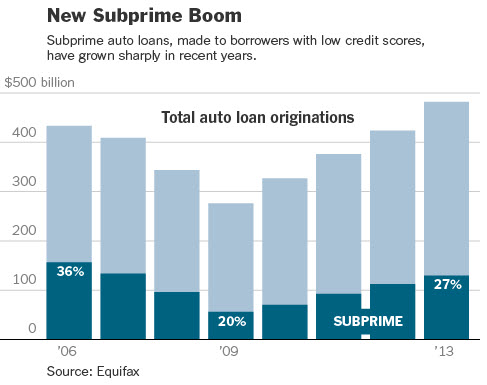 Driving our way into poverty: Subprime auto debt continues ...