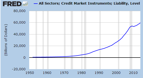total debt owed