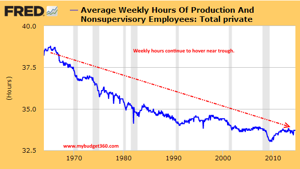 average weekly hours worked