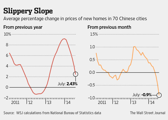 china prices homes
