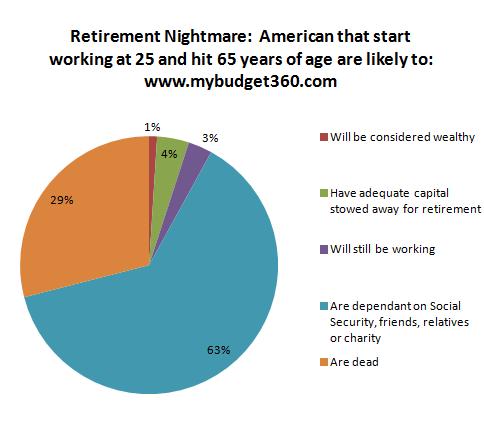 retirement nightmare
