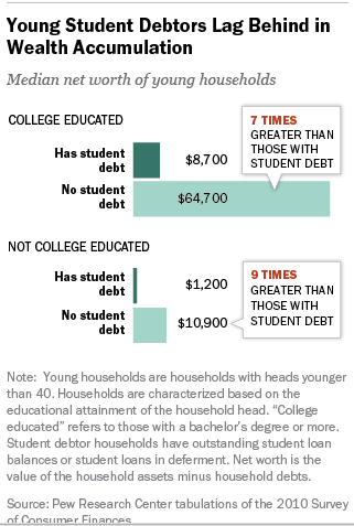 young and in debt