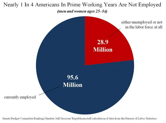 1 in 4 americans not working