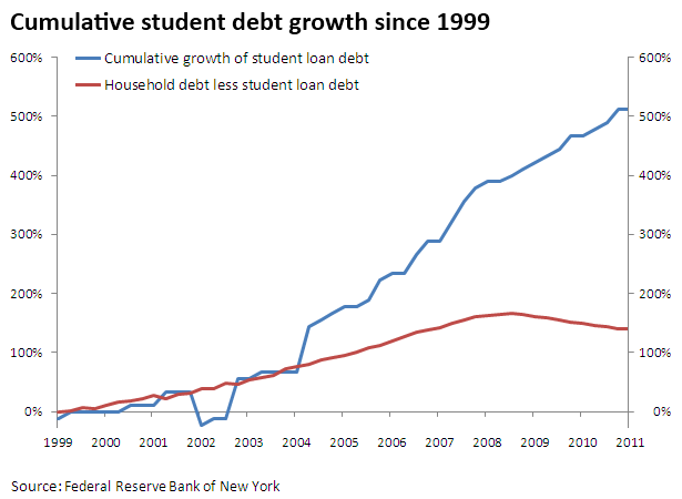 student debt household service
