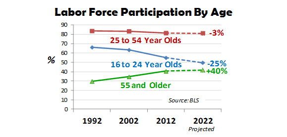 Labor-Force-Participation-By-Age