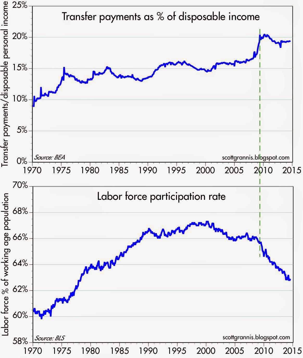 double chart