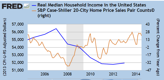 home prices and income