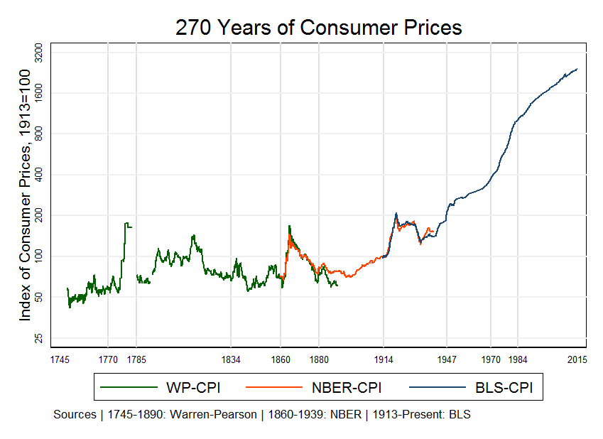inflation over time