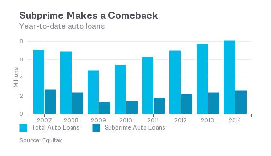 The New Subprime Is In Auto Loans One Third Of All New Auto Loans