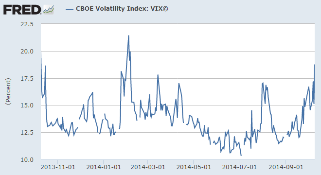 vix short-term