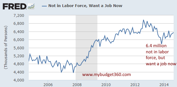want job now not in labor force