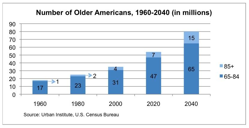 Number-of-Older-Americans
