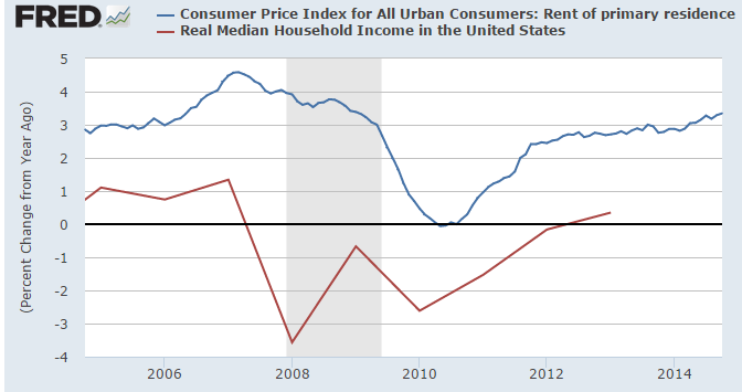 rents and income