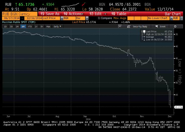 Ruble-falling-16-Dec