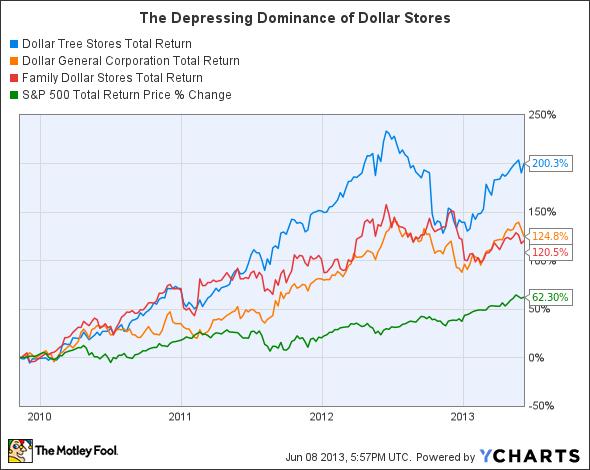 dollar store chart