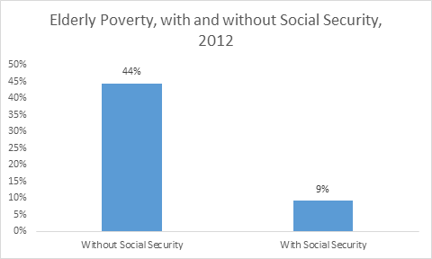 elderly social security