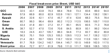 oil breakeven