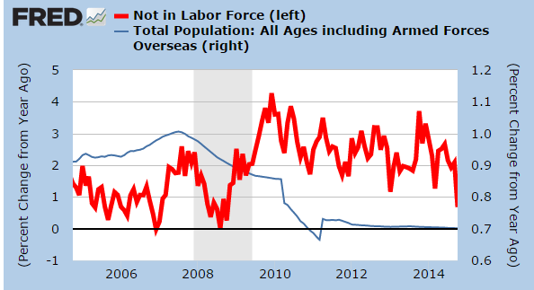 population-growth-and-not-in-labor-force