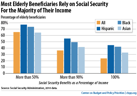social security amount
