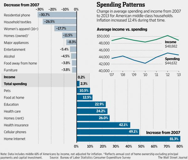 spending-middle-class