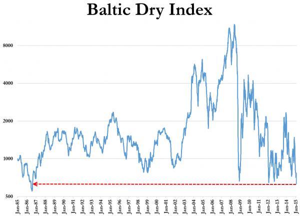 baltic dry index