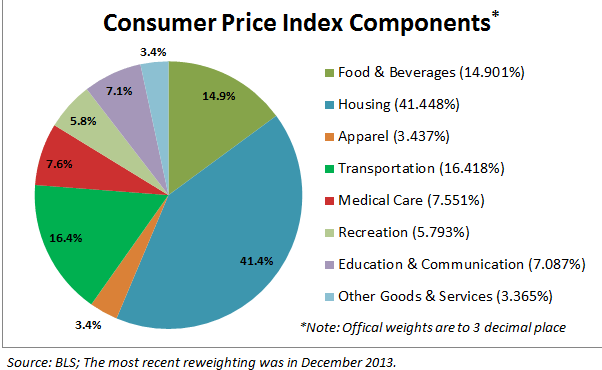 inflation categories