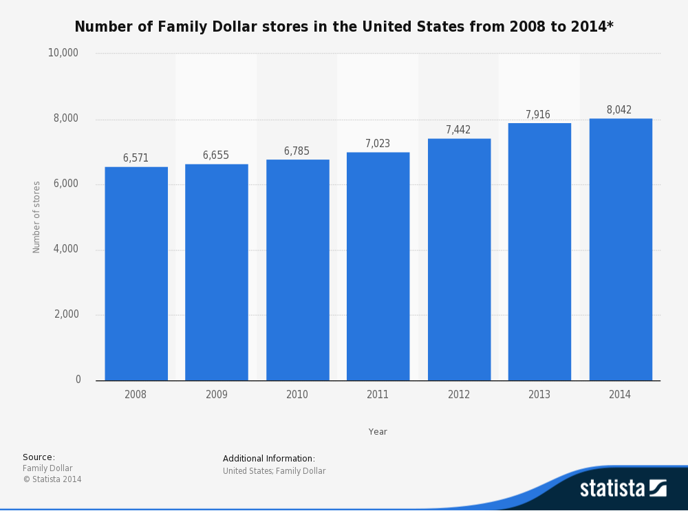 number-of-family-dollar-stores-in-the-united-states