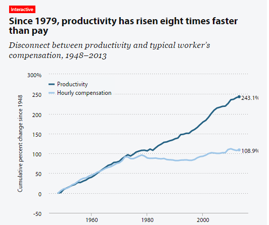 productivity and compensation