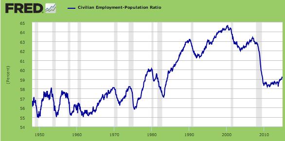 us participation rate