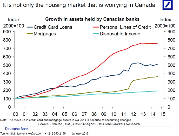 Consumer debt in Canada