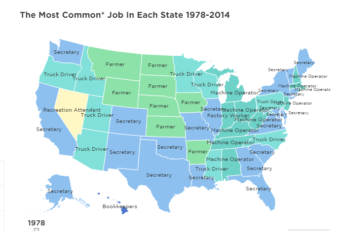 The evolution of low wage America: The most common jobs by ...