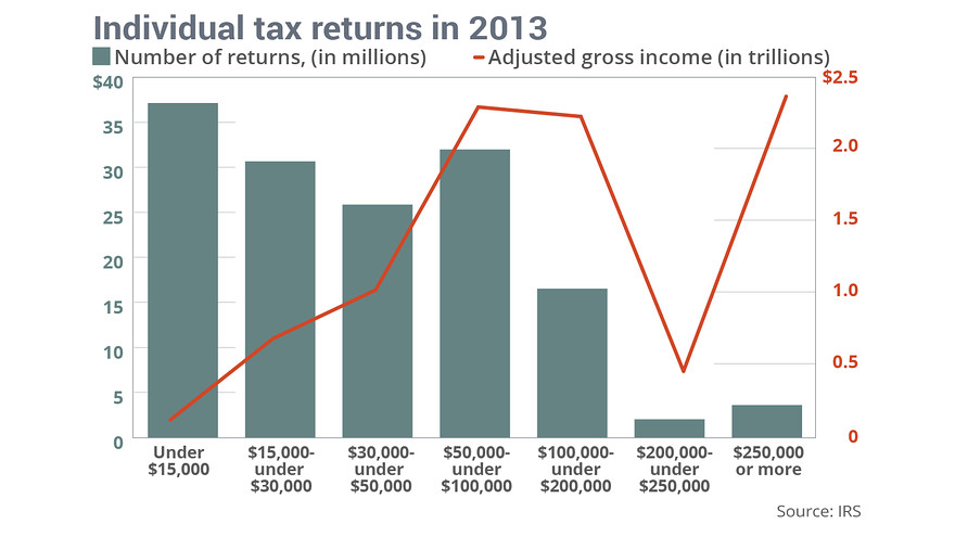 irs tax structure
