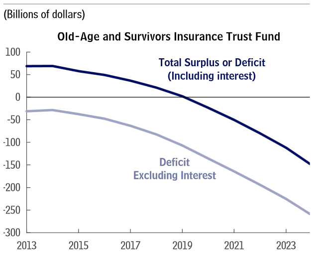 oasi_trust_fund_graph
