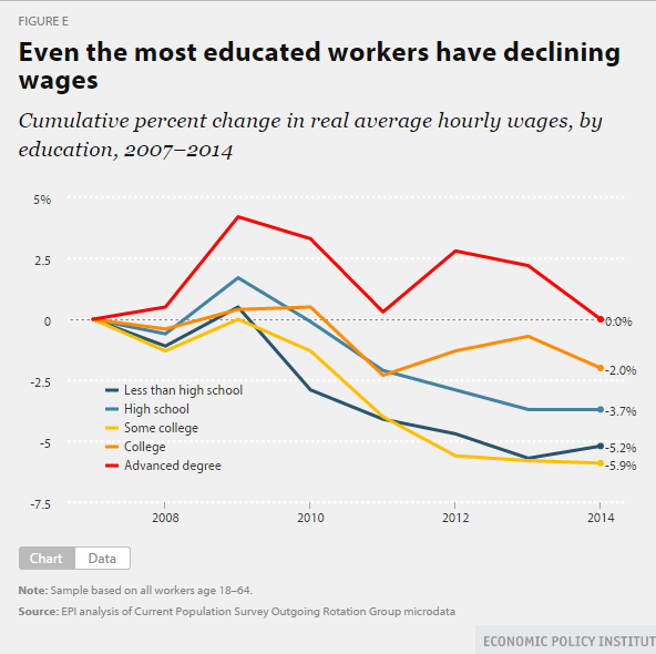 education wages