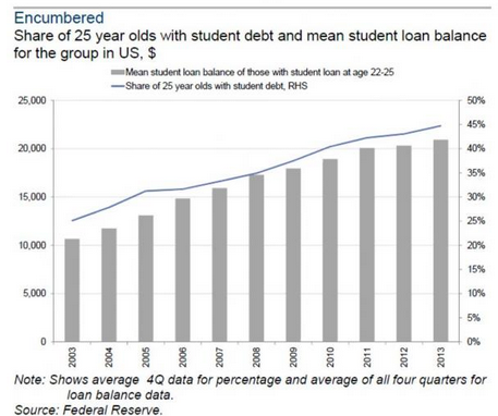 share of student debt young adults